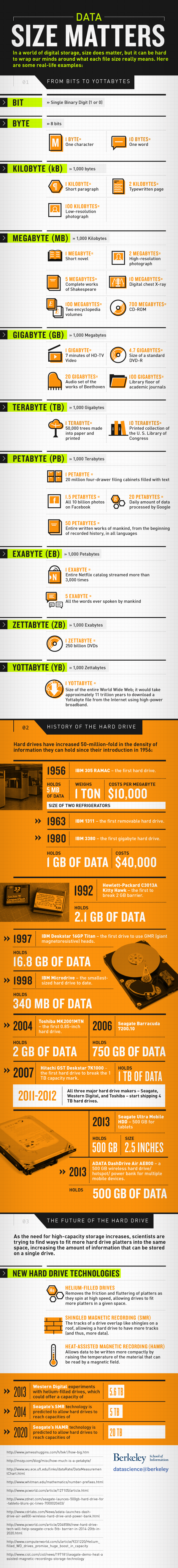 Data Size Matters [Infographic] - datascience@berkeley