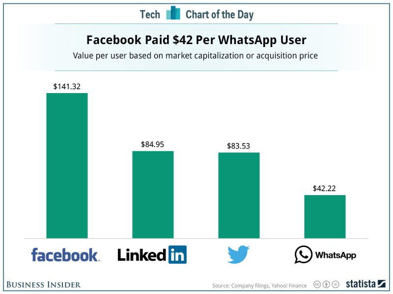 Price Per User For WhatsApp (Business Insider)