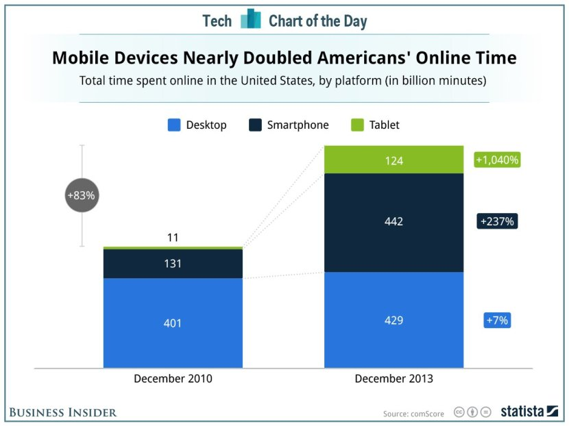 We're Always Online Thanks to Mobile
